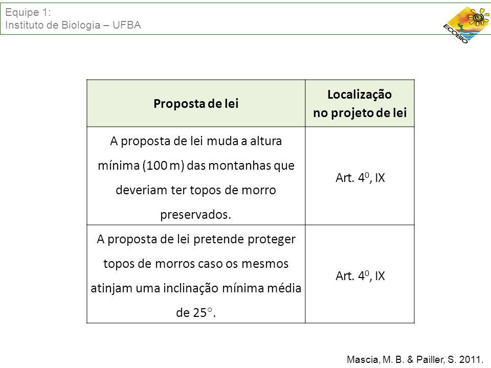 Proposta de lei Localização no projeto de lei A proposta de lei muda a altura mínima (100 m) das montanhas que deveriam ter topos de morro preservados.