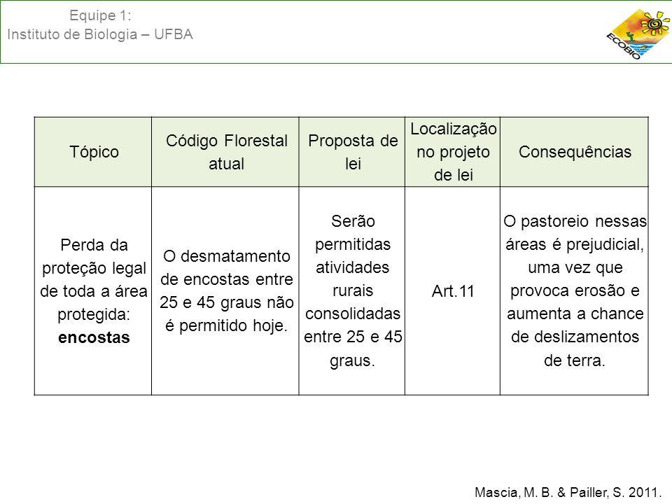 Equipe 1: Instituto de Biologia – UFBA Mascia, M. B. & Pailler, S. 2011. Tópico Código Florestal atual Proposta de lei Localização no projeto de lei C