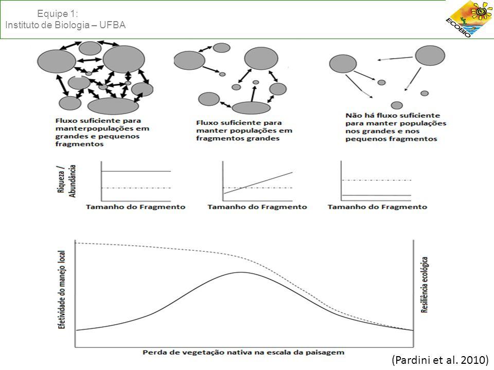 (Pardini et al. 2010) Equipe 1: Instituto de Biologia – UFBA