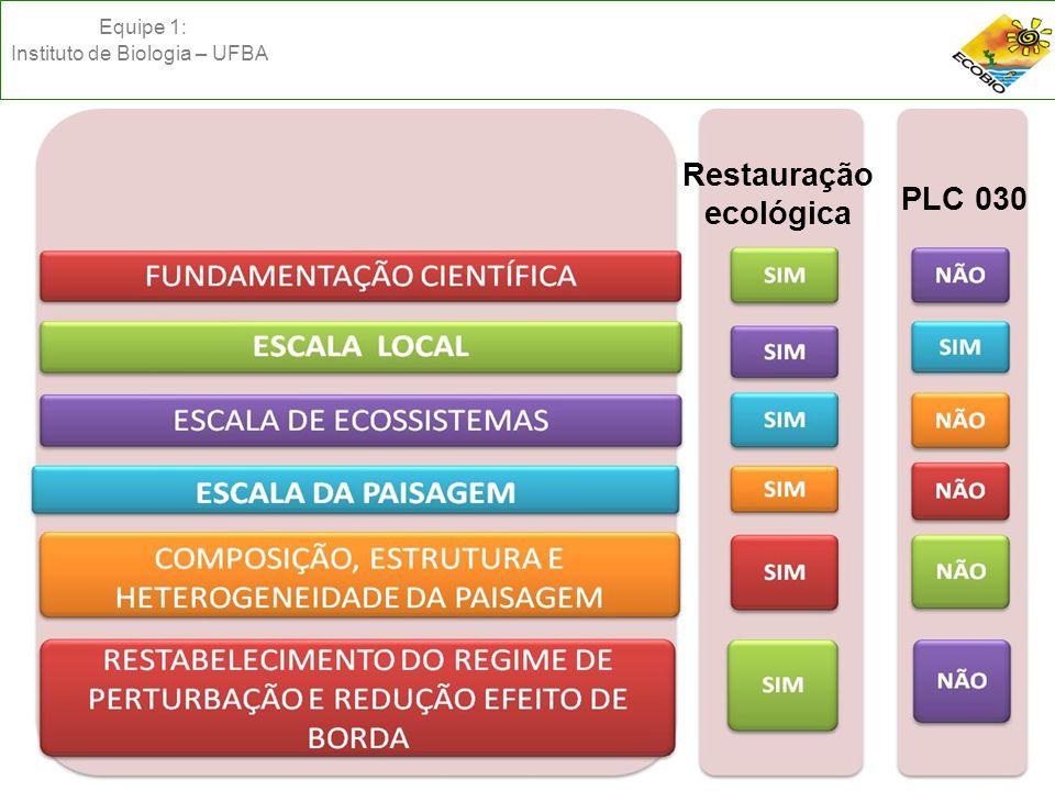 Equipe 1: Instituto de Biologia – UFBA RESTAURAÇÃO ECOLÓGICA PLC 030 Restauração ecológica PLC 030