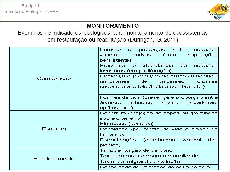 Equipe 1: Instituto de Biologia – UFBA MONITORAMENTO Exemplos de indicadores ecológicos para monitoramento de ecossistemas em restauração ou reabilitação (Duringan, G.