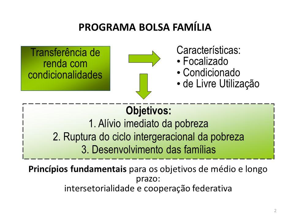 PROGRAMA BOLSA FAMÍLIA Transferência de renda com condicionalidades Características: Focalizado Condicionado de Livre Utilização Objetivos: 1. Alívio