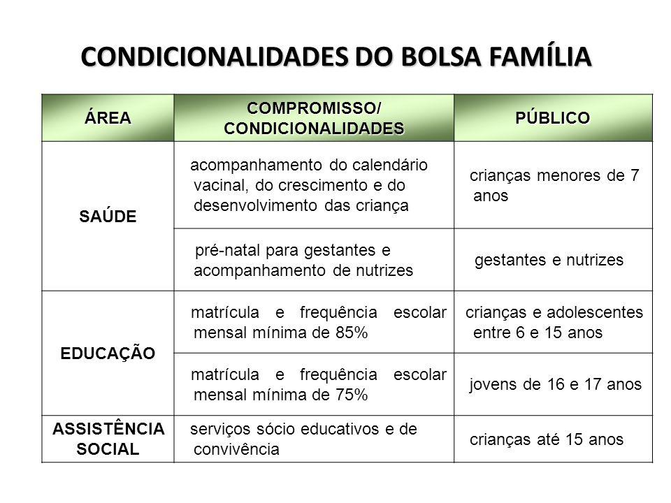 CONDICIONALIDADES DO BOLSA FAMÍLIA ÁREA COMPROMISSO/ CONDICIONALIDADES PÚBLICO SAÚDE acompanhamento do calendário vacinal, do crescimento e do desenvo