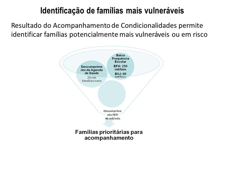 Identificação de famílias mais vulneráveis Resultado do Acompanhamento de Condicionalidades permite identificar famílias potencialmente mais vulneráve