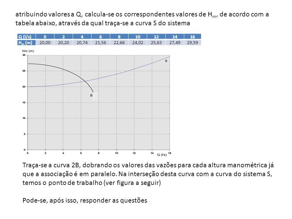 atribuindo valores a Q, calcula-se os correspondentes valores de H m, de acordo com a tabela abaixo, através da qual traça-se a curva S do sistema Q (
