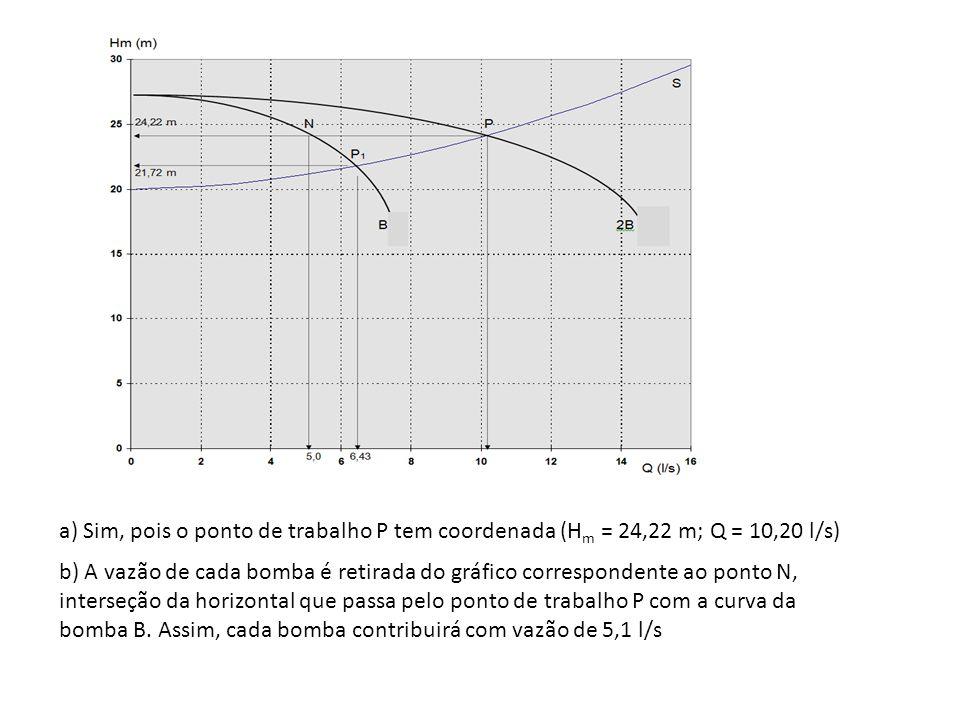 a) Sim, pois o ponto de trabalho P tem coordenada (H m = 24,22 m; Q = 10,20 l/s) b) A vazão de cada bomba é retirada do gráfico correspondente ao pont