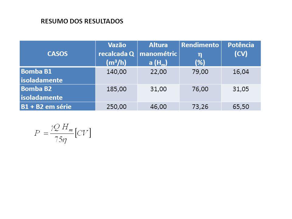 CASOS Vazão recalcada Q (m 3 /h) Altura manométric a (H m ) Rendimento (%) Potência (CV) Bomba B1 isoladamente 140,0022,0079,0016,04 Bomba B2 isoladam