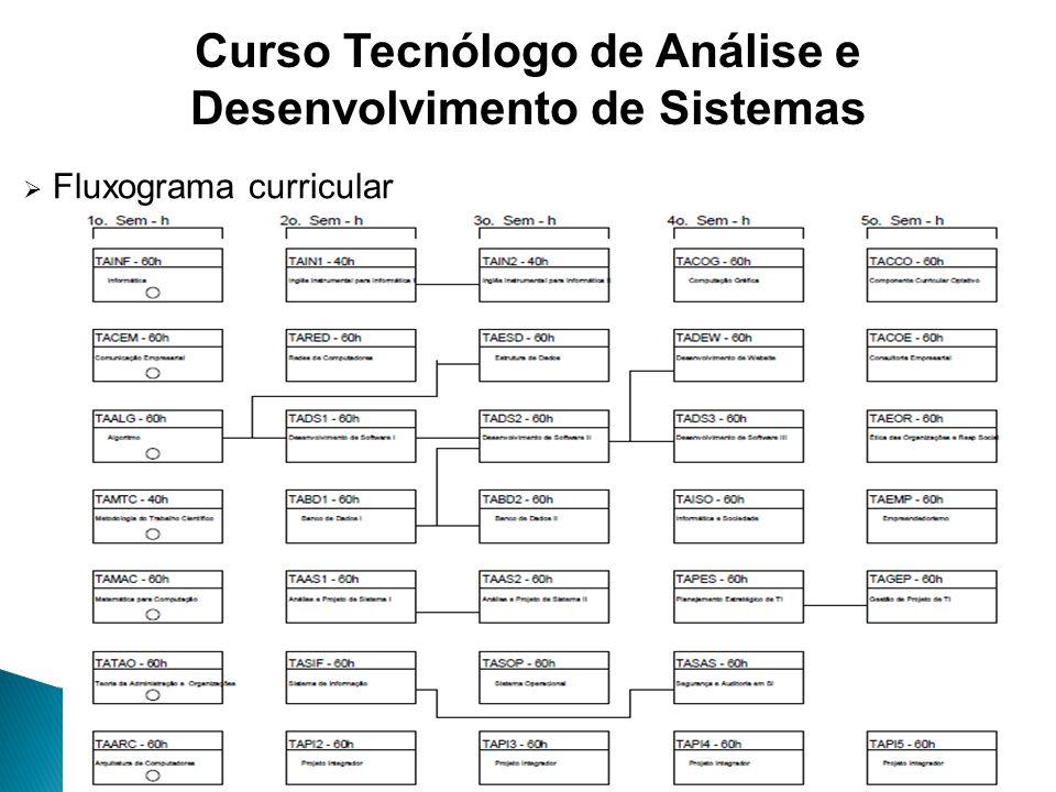 Fluxograma curricular Curso Tecnólogo de Análise e Desenvolvimento de Sistemas