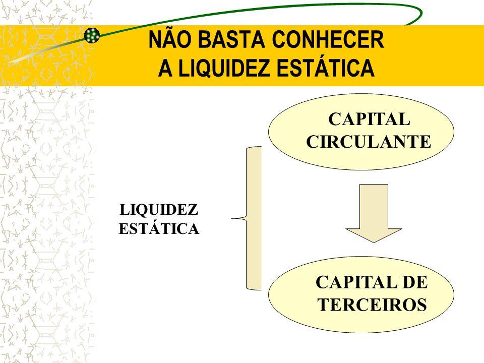NÃO BASTA CONHECER A LIQUIDEZ ESTÁTICA CAPITAL CIRCULANTE CAPITAL DE TERCEIROS LIQUIDEZ ESTÁTICA