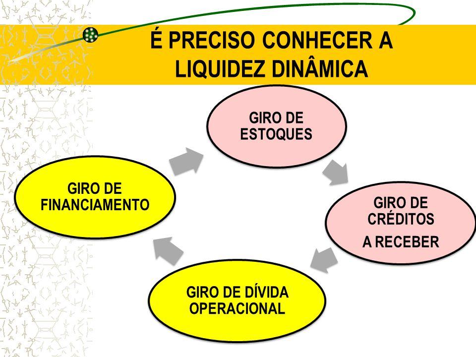 É PRECISO CONHECER A LIQUIDEZ DINÂMICA GIRO DE ESTOQUES GIRO DE CRÉDITOS A RECEBER GIRO DE DÍVIDA OPERACIONAL GIRO DE FINANCIAMENTO