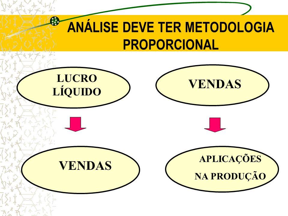 ANÁLISE DEVE TER METODOLOGIA PROPORCIONAL LUCRO LÍQUIDO VENDAS APLICAÇÕES NA PRODUÇÃO