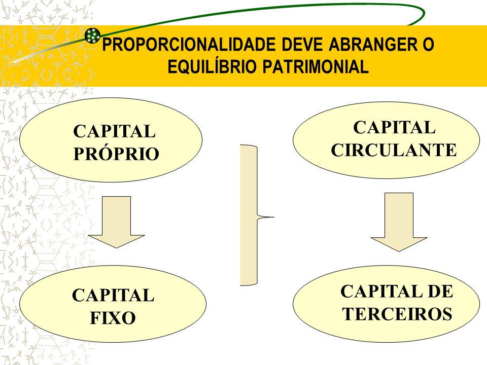 PROPORCIONALIDADE DEVE ABRANGER O EQUILÍBRIO PATRIMONIAL CAPITAL PRÓPRIO CAPITAL FIXO CAPITAL CIRCULANTE CAPITAL DE TERCEIROS