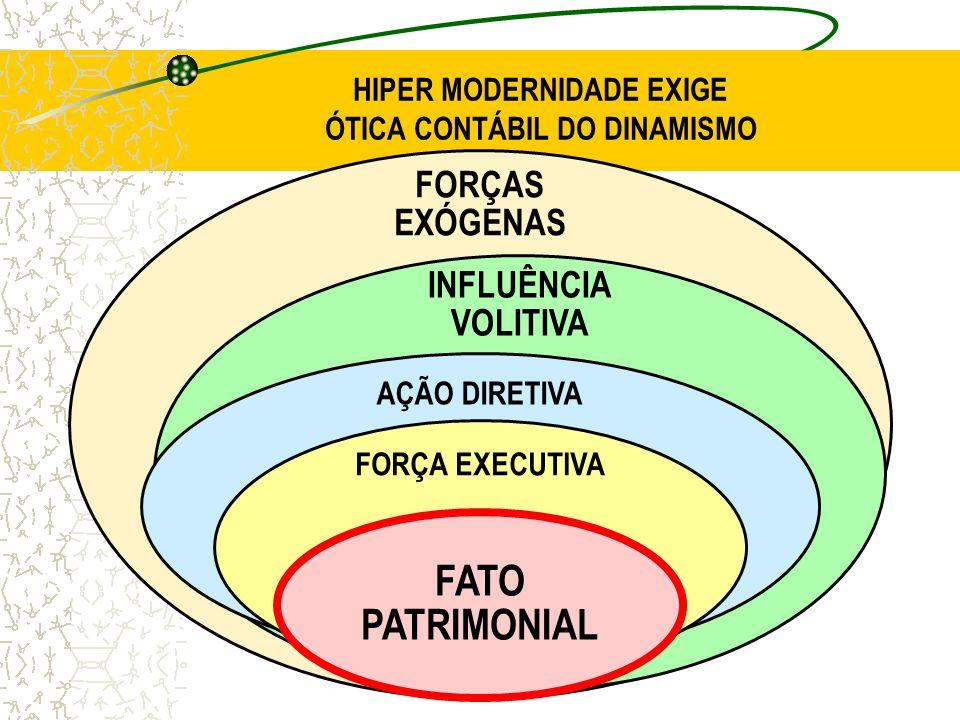 HIPER MODERNIDADE EXIGE ÓTICA CONTÁBIL DO DINAMISMO FORÇAS EXÓGENAS INFLUÊNCIA VOLITIVA AÇÃO DIRETIVA FORÇA EXECUTIVA FATO PATRIMONIAL
