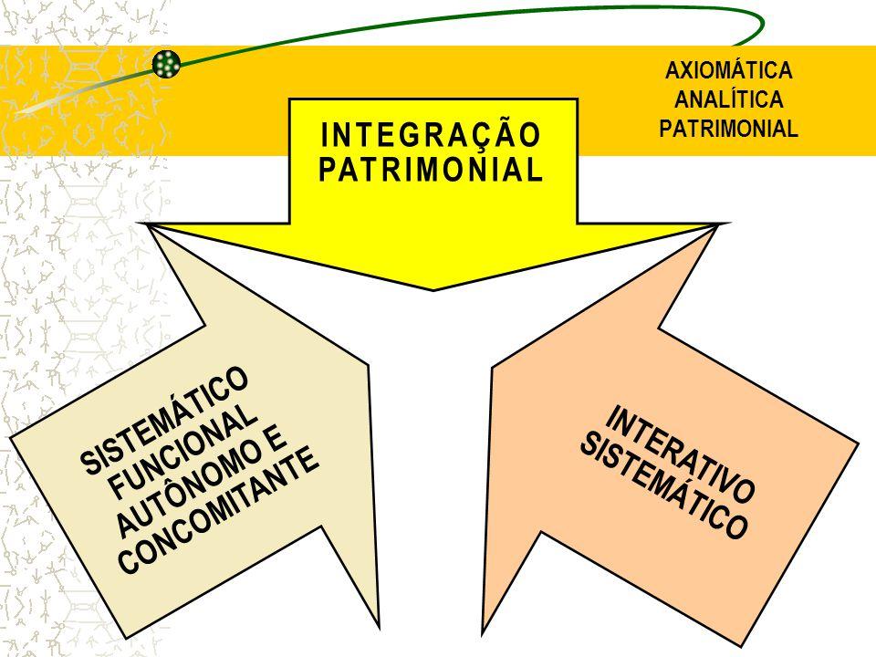 AXIOMÁTICA ANALÍTICA PATRIMONIAL INTEGRAÇÃO PATRIMONIAL INTERATIVO SISTEMÁTICO SISTEMÁTICO FUNCIONAL AUTÔNOMO E CONCOMITANTE