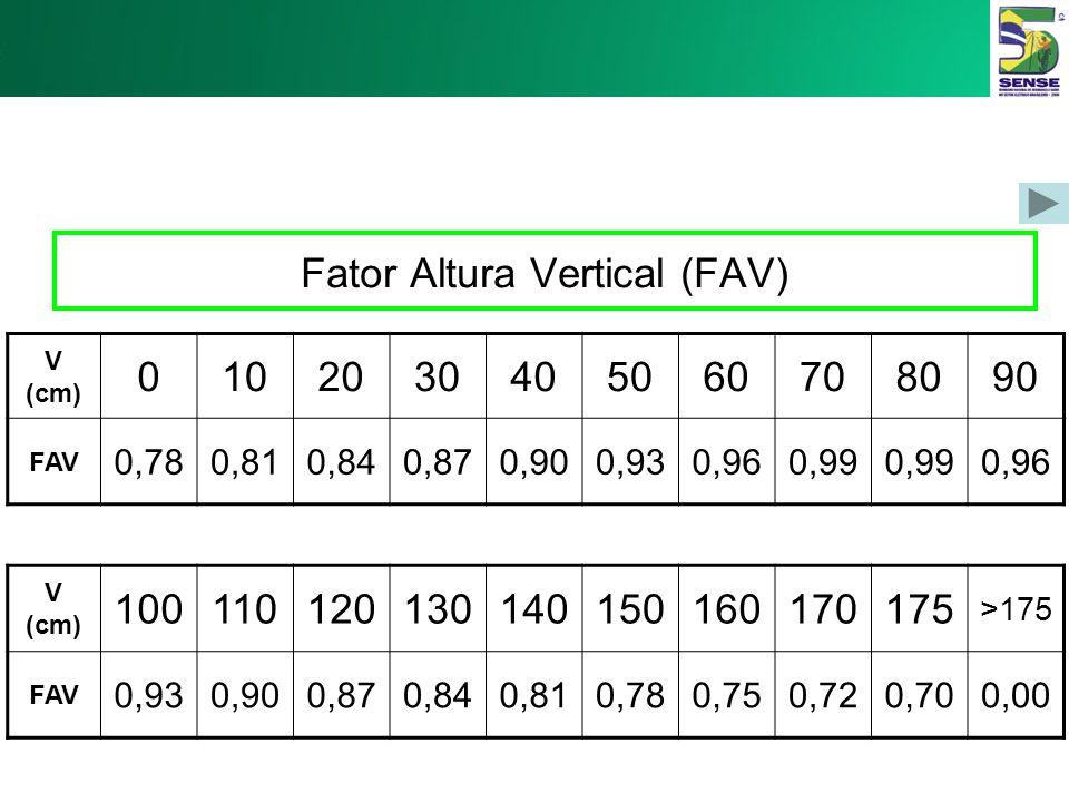 Fator Distância Horizontal (FDH): H (cm) 25 283032343638404244 FDH 1,000,890,830,780,740,690,660,630,600,57 H (cm) 464850525456586063>63 FDH 0,540,520