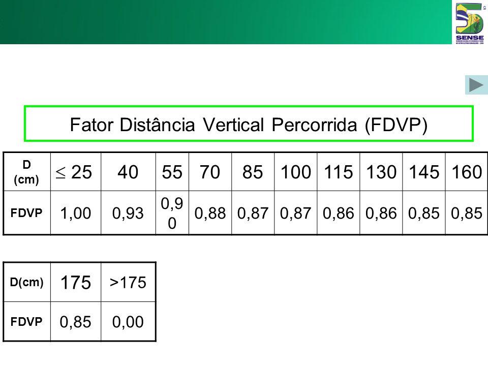 Fator Altura Vertical (FAV) V (cm) 0102030405060708090 FAV 0,780,810,840,870,900,930,960,99 0,96 V (cm) 100110120130140150160170175 >175 FAV 0,930,900