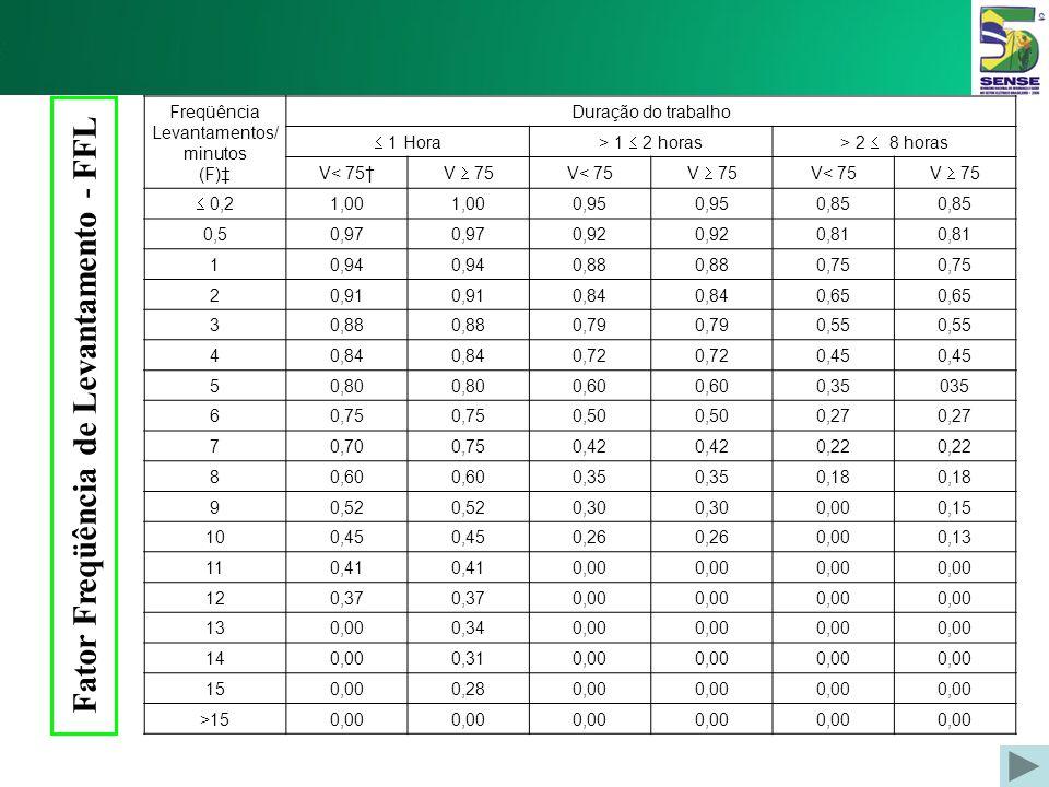 Fator Assimetria (FA) A Graus 015304585607590105120 FA 1,000,950,900,860,870,810,750,710,660,62 A Graus 135 >13 5 FA 0,570,00
