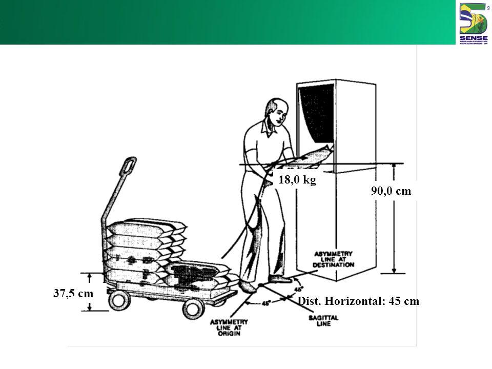 Se o FDH for menor do que 1,0 Traga a carga para mais próximo do trabalhador removendo quaisquer barreiras horizontais ou reduzindo o tamanho do objet