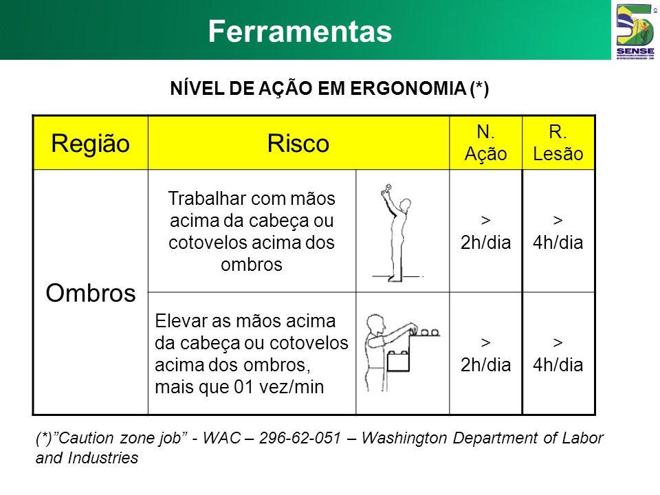 Ferramentas Nível de Ação em Ergonomia (caution action job): na atividade, os riscos listados ocorrem mais do que em 01 dia por semana e mais do que e