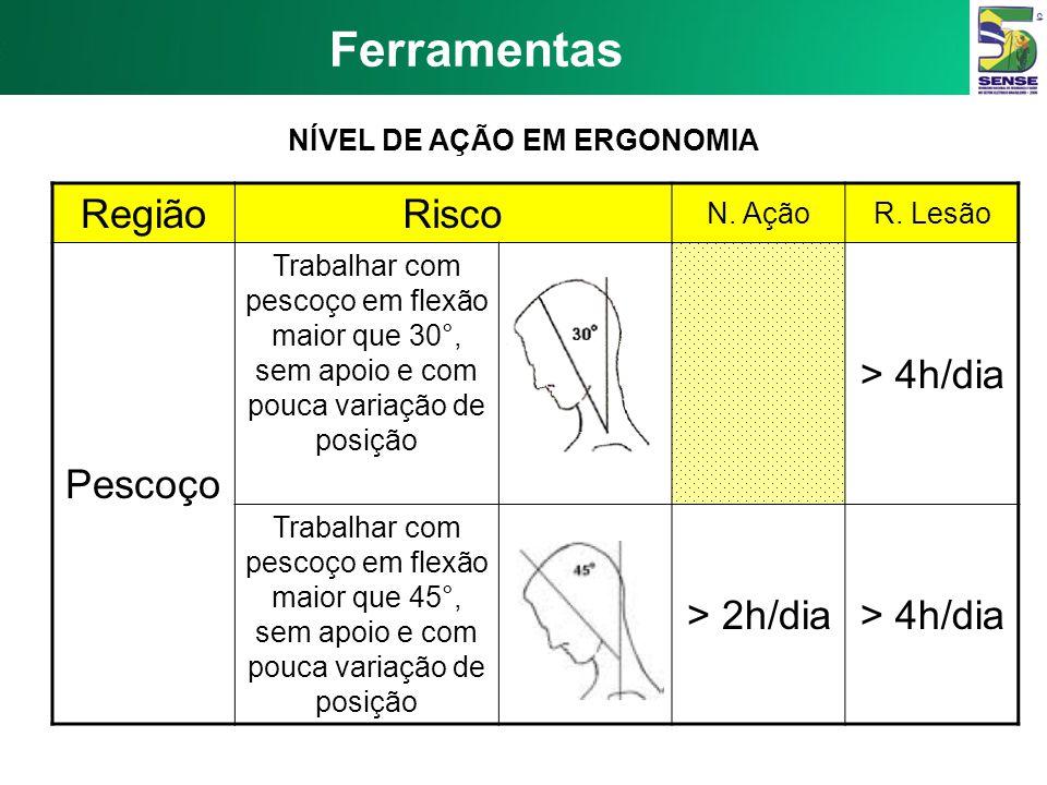 Ferramentas RegiãoRisco N. Ação R. Lesão Ombros Trabalhar com mãos acima da cabeça ou cotovelos acima dos ombros > 2h/dia > 4h/dia Elevar as mãos acim
