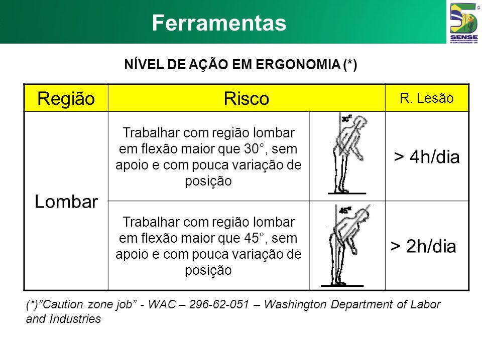 Ferramentas RegiãoRisco N. AçãoR. Lesão Pescoço Trabalhar com pescoço em flexão maior que 30°, sem apoio e com pouca variação de posição > 4h/dia Trab