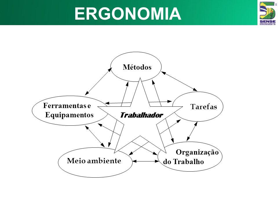 Métodos Tarefas Organização do Trabalho Meio ambiente Trabalhador Ferramentas e Equipamentos ERGONOMIA
