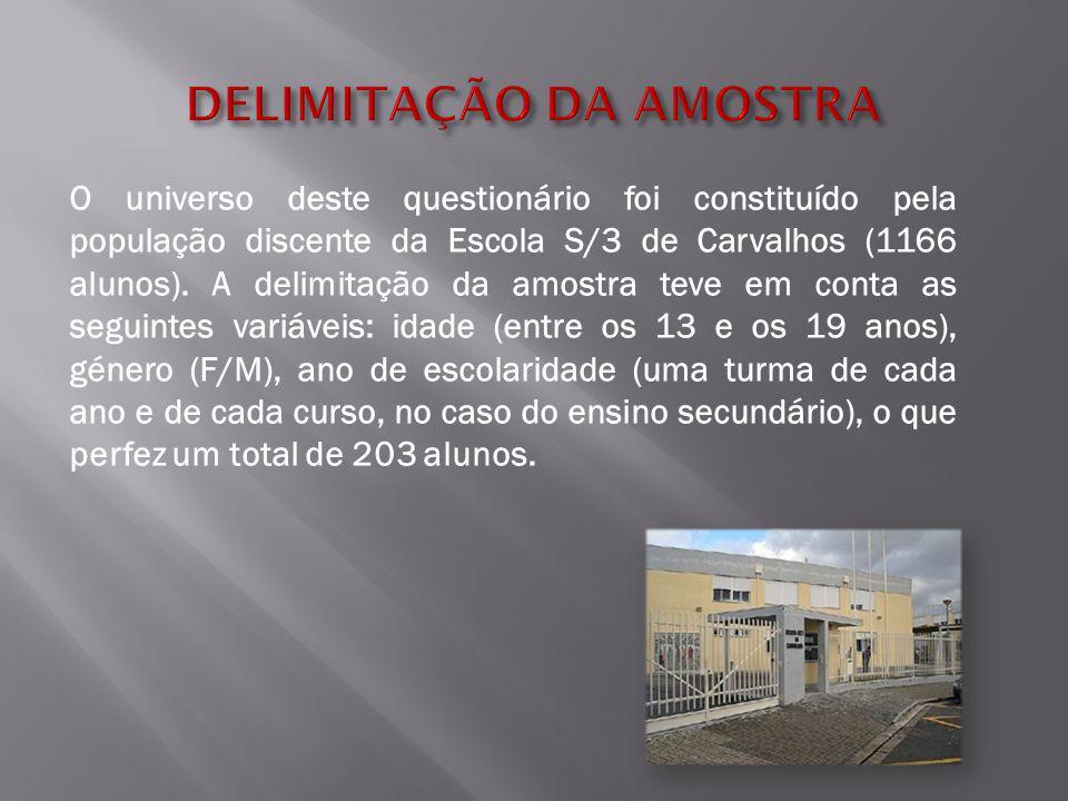 O universo deste questionário foi constituído pela população discente da Escola S/3 de Carvalhos (1166 alunos).