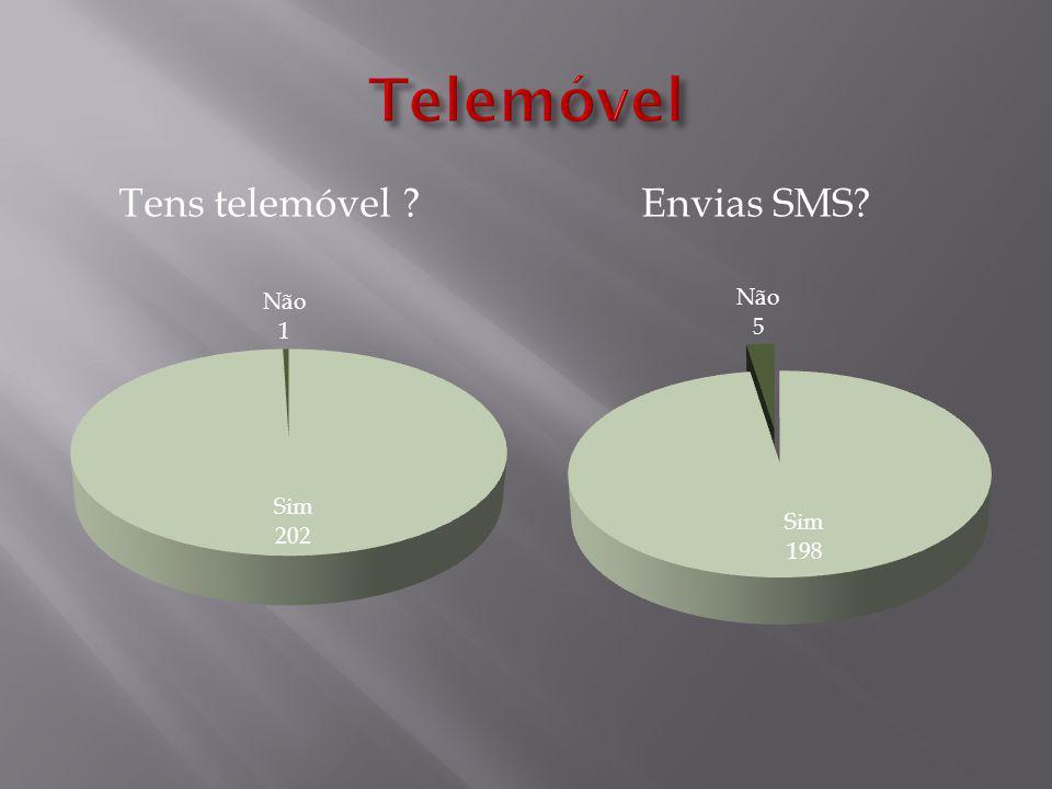 Quantas SMS envias por dia? Para quem envias mais SMS?