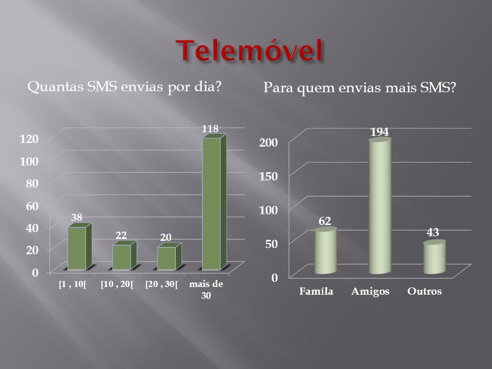 Quantas SMS envias por dia Para quem envias mais SMS