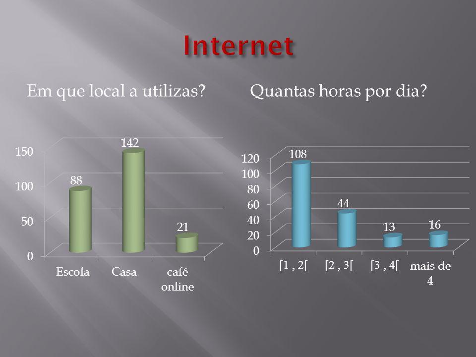 Para que usas a Internet?