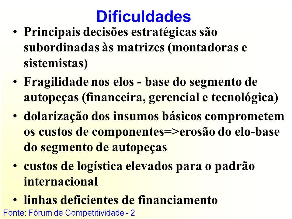 Dificuldades Principais decisões estratégicas são subordinadas às matrizes (montadoras e sistemistas) Fragilidade nos elos - base do segmento de autopeças (financeira, gerencial e tecnológica) dolarização dos insumos básicos comprometem os custos de componentes=>erosão do elo-base do segmento de autopeças custos de logística elevados para o padrão internacional linhas deficientes de financiamento Fonte: Fórum de Competitividade - 2