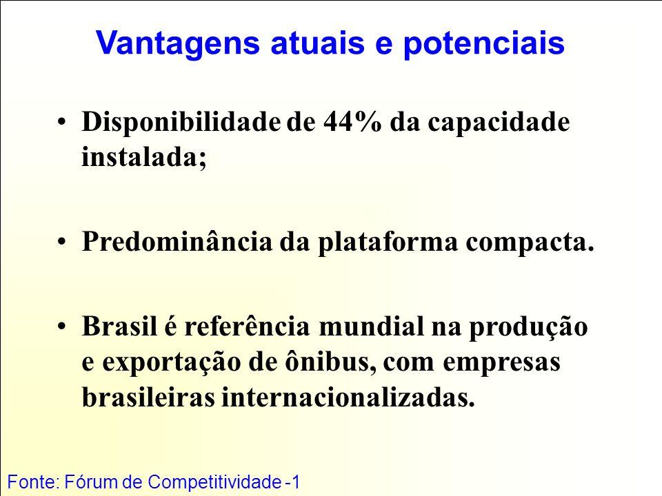 Vantagens atuais e potenciais Disponibilidade de 44% da capacidade instalada; Predominância da plataforma compacta.