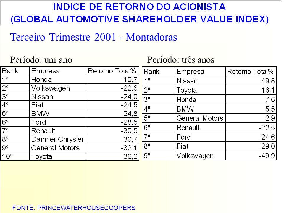 FONTE: PRINCEWATERHOUSECOOPERS Terceiro Trimestre 2001 - Montadoras Período: um anoPeríodo: três anos