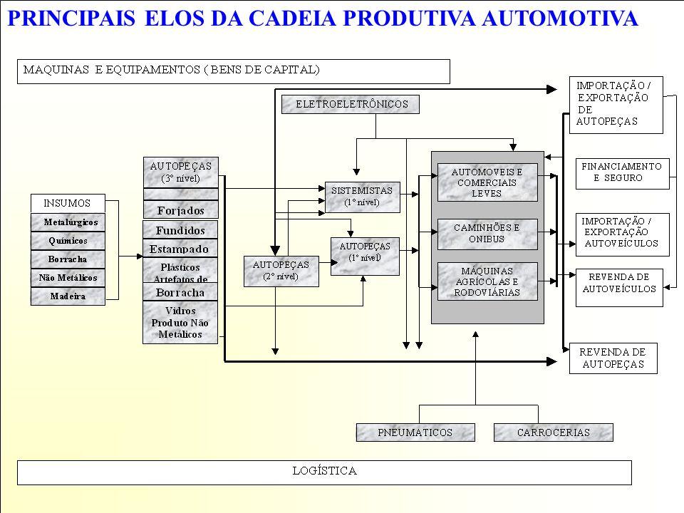 PRINCIPAIS ELOS DA CADEIA PRODUTIVA AUTOMOTIVA