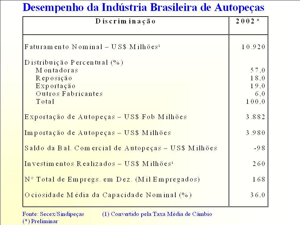 FECAP ADMINISTRAÇÃO ESTRATÉGICA DA LOGÍSTICA PROFº DR.