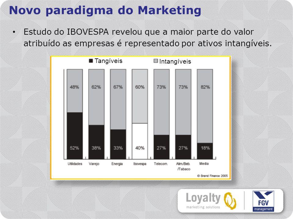 Estudo do IBOVESPA revelou que a maior parte do valor atribuído as empresas é representado por ativos intangíveis.