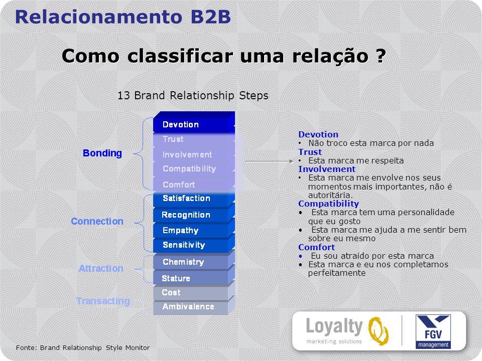 Relacionamento B2B Como classificar uma relação .