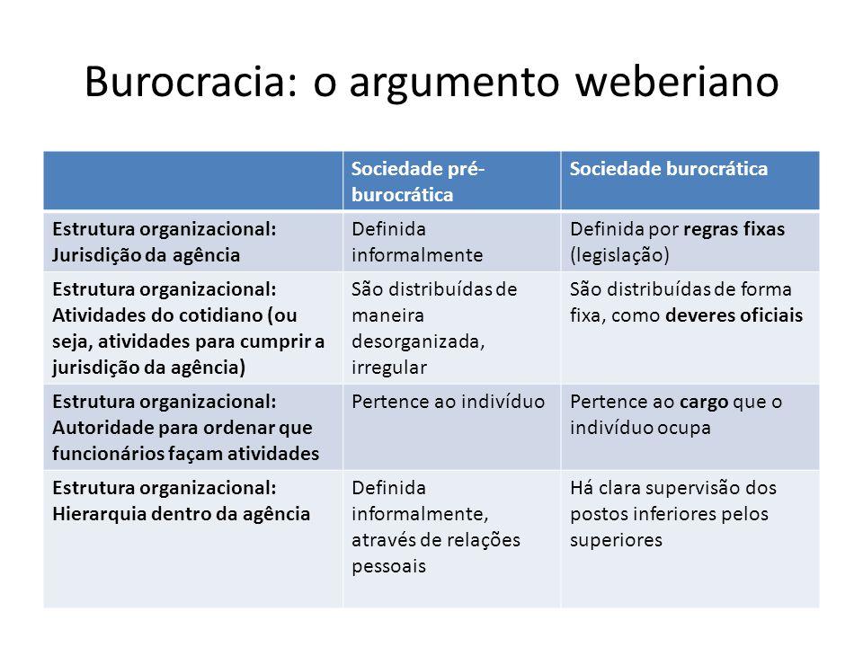 Burocracia: o argumento weberiano Sociedade pré- burocrática Sociedade burocrática Estrutura organizacional: Jurisdição da agência Definida informalme