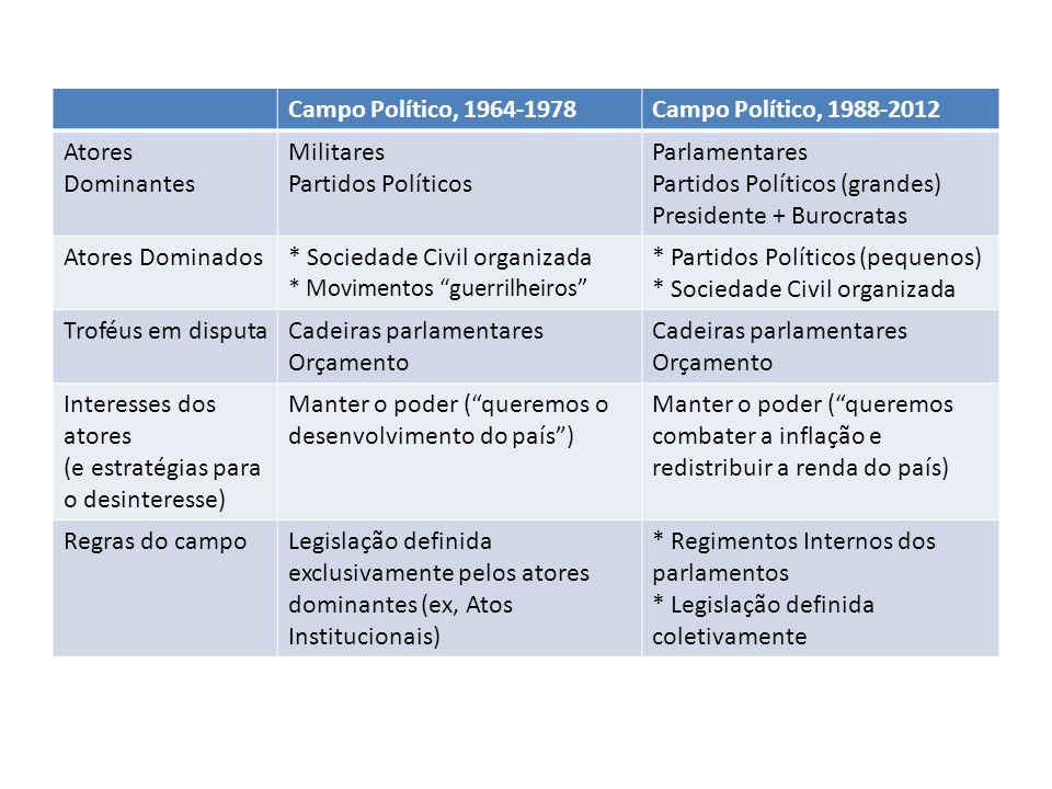 Campo Político, 1964-1978Campo Político, 1988-2012 Atores Dominantes Militares Partidos Políticos Parlamentares Partidos Políticos (grandes) President