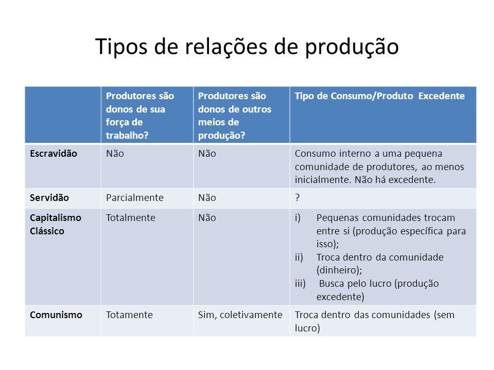 Tipos de relações de produção Produtores são donos de sua força de trabalho? Produtores são donos de outros meios de produção? Tipo de Consumo/Produto