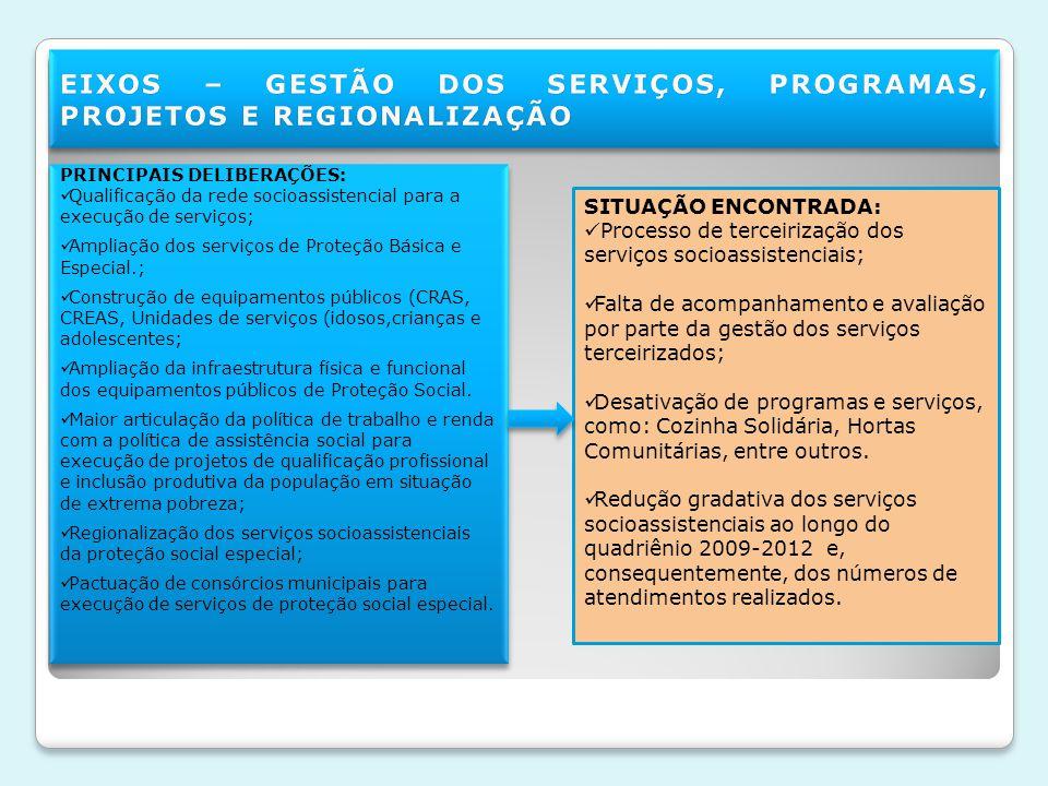 SITUAÇÃO ENCONTRADA: Processo de terceirização dos serviços socioassistenciais; Falta de acompanhamento e avaliação por parte da gestão dos serviços terceirizados; Desativação de programas e serviços, como: Cozinha Solidária, Hortas Comunitárias, entre outros.