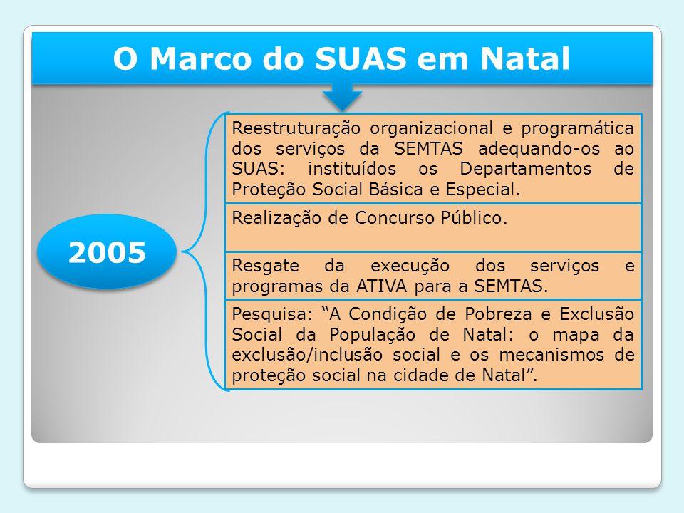 O Marco do SUAS em Natal 2005 Reestruturação organizacional e programática dos serviços da SEMTAS adequando-os ao SUAS: instituídos os Departamentos de Proteção Social Básica e Especial.