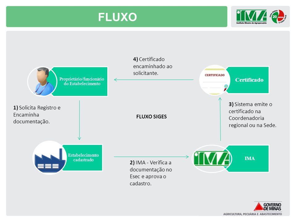 FLUXO d Proprietário/funcionário do Estabelecimento Estabelecimento cadastrado Certificado 1) Solicita Registro e Encaminha documentação. 3) Sistema e