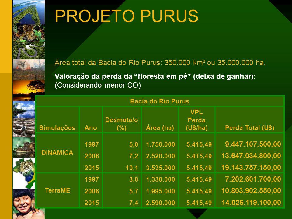 Valoração da perda da floresta em pé (deixa de ganhar): (Considerando menor CO) Área total da Bacia do Rio Purus: 350.000 km² ou 35.000.000 ha. Bacia
