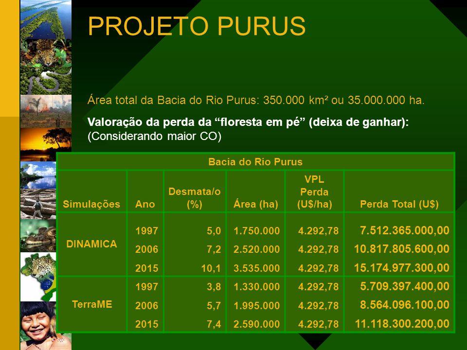 Valoração da perda da floresta em pé (deixa de ganhar): (Considerando maior CO) Área total da Bacia do Rio Purus: 350.000 km² ou 35.000.000 ha. Bacia