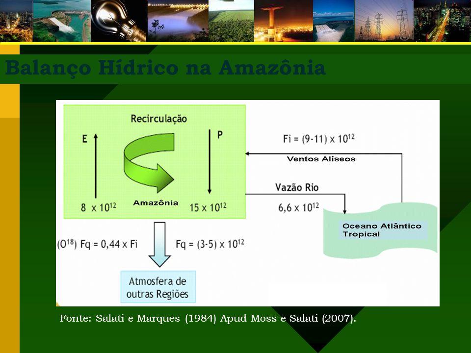Balanço Hídrico na Amazônia Fonte: Salati e Marques (1984) Apud Moss e Salati (2007).