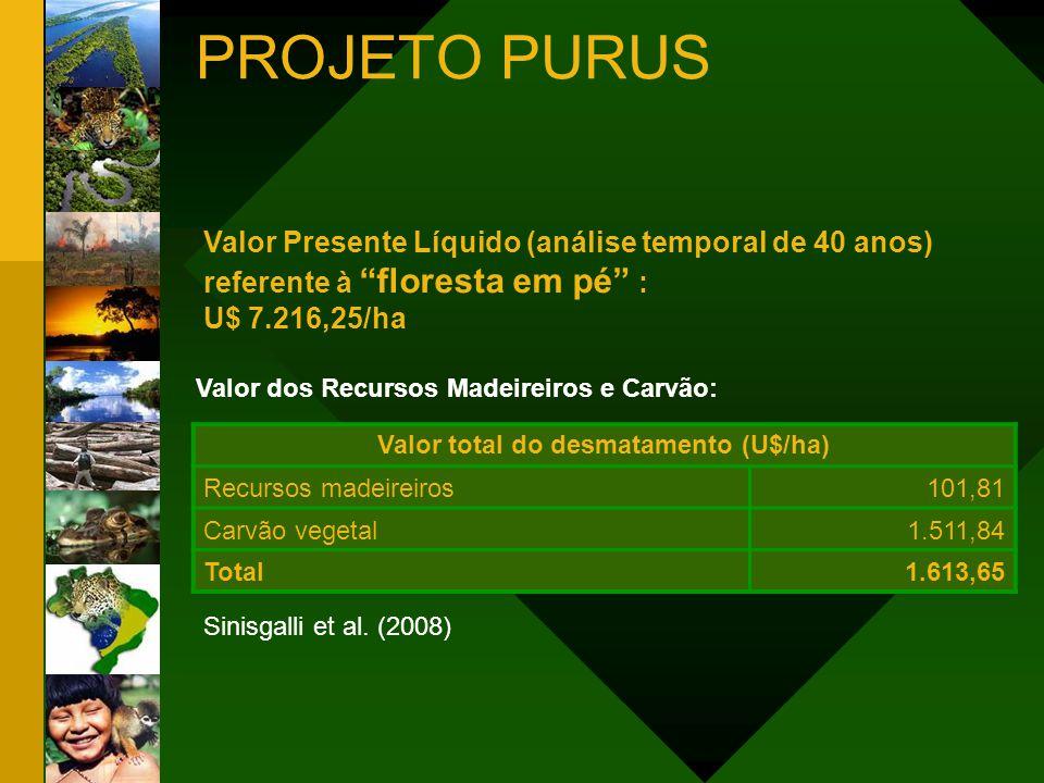 Valor Presente Líquido (análise temporal de 40 anos) referente à floresta em pé : U$ 7.216,25/ha Valor dos Recursos Madeireiros e Carvão: Valor total