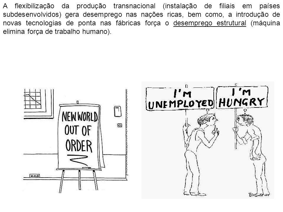 A flexibilização da produção transnacional (instalação de filiais em países subdesenvolvidos) gera desemprego nas nações ricas, bem como, a introdução