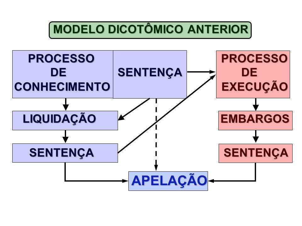 MODELO DICOTÔMICO ANTERIOR PROCESSO PROCESSO PROCESSO PROCESSO DE SENTENÇA DE DE SENTENÇA DE CONHECIMENTO EXECUÇÃO CONHECIMENTO EXECUÇÃO LIQUIDAÇÃO EMBARGOS LIQUIDAÇÃO EMBARGOS SENTENÇA SENTENÇA SENTENÇA SENTENÇA APELAÇÃO APELAÇÃO