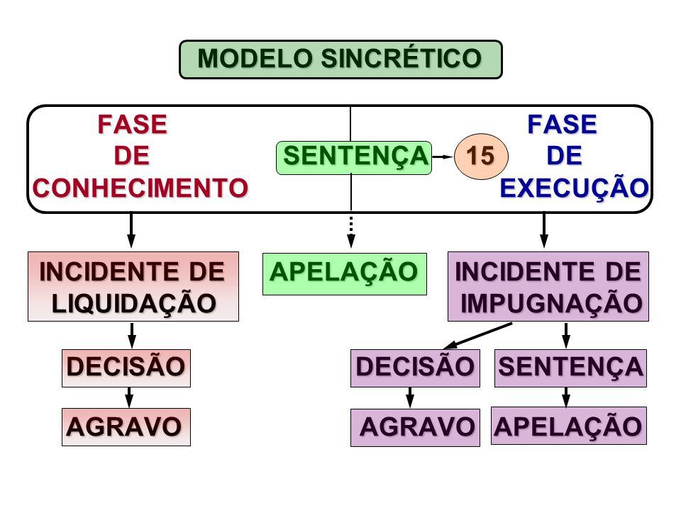 MODELO SINCRÉTICO FASE FASE FASE FASE DE SENTENÇA 15 DE DE SENTENÇA 15 DE CONHECIMENTO EXECUÇÃO CONHECIMENTO EXECUÇÃO INCIDENTE DE APELAÇÃO INCIDENTE DE INCIDENTE DE APELAÇÃO INCIDENTE DE LIQUIDAÇÃO IMPUGNAÇÃO LIQUIDAÇÃO IMPUGNAÇÃO DECISÃO DECISÃO SENTENÇA DECISÃO DECISÃO SENTENÇA AGRAVO AGRAVO APELAÇÃO AGRAVO AGRAVO APELAÇÃO